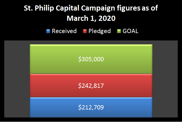 https://sites.google.com/a/stphilipky.org/stphilip/capital-campaign