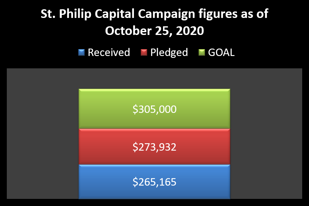 http://www.stphilipky.org/capital-campaign